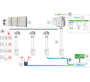 combinacion-vrf-Smart-Connectivity-EcoStruxure