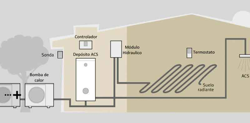 instalacion-aerotermia