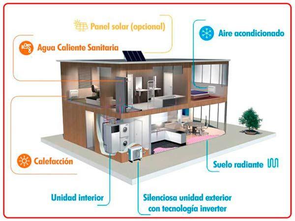 La calefacción aerotérmica, un sistema que ahorra energía